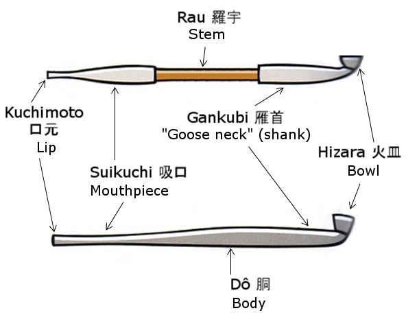 Parts of a kiseru